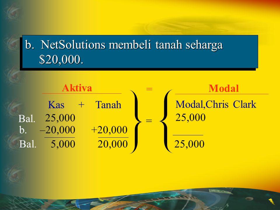 b. NetSolutions membeli tanah seharga $20,000.