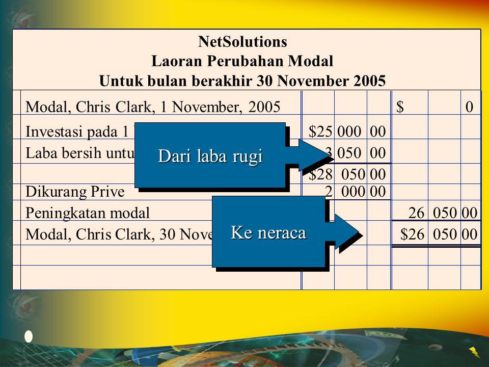 Laoran Perubahan Modal Untuk bulan berakhir 30 November 2005