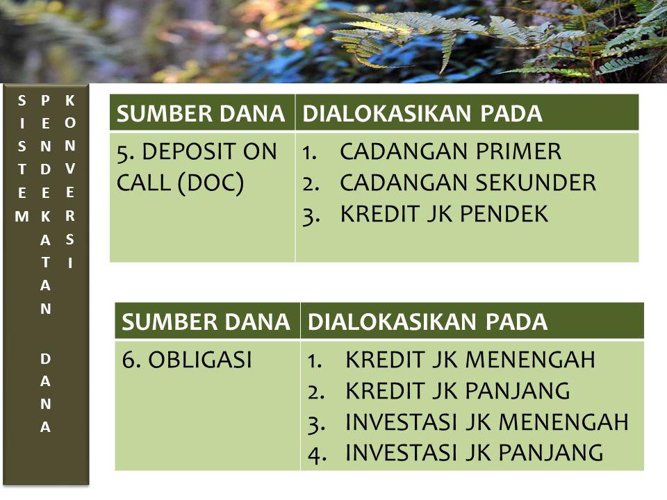 SUMBER DANA DIALOKASIKAN PADA 5. DEPOSIT ON CALL (DOC) CADANGAN PRIMER