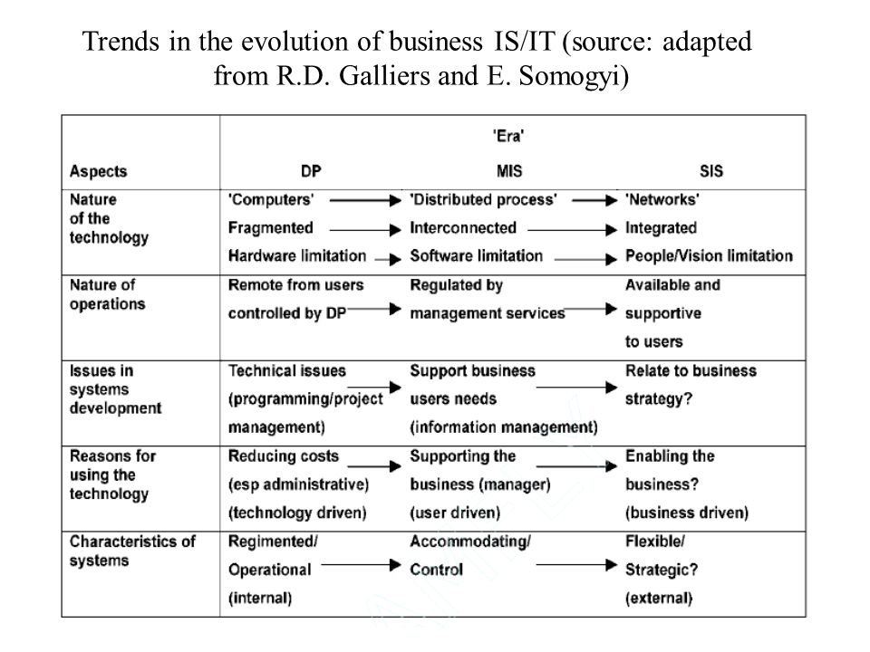Trends in the evolution of business IS/IT (source: adapted