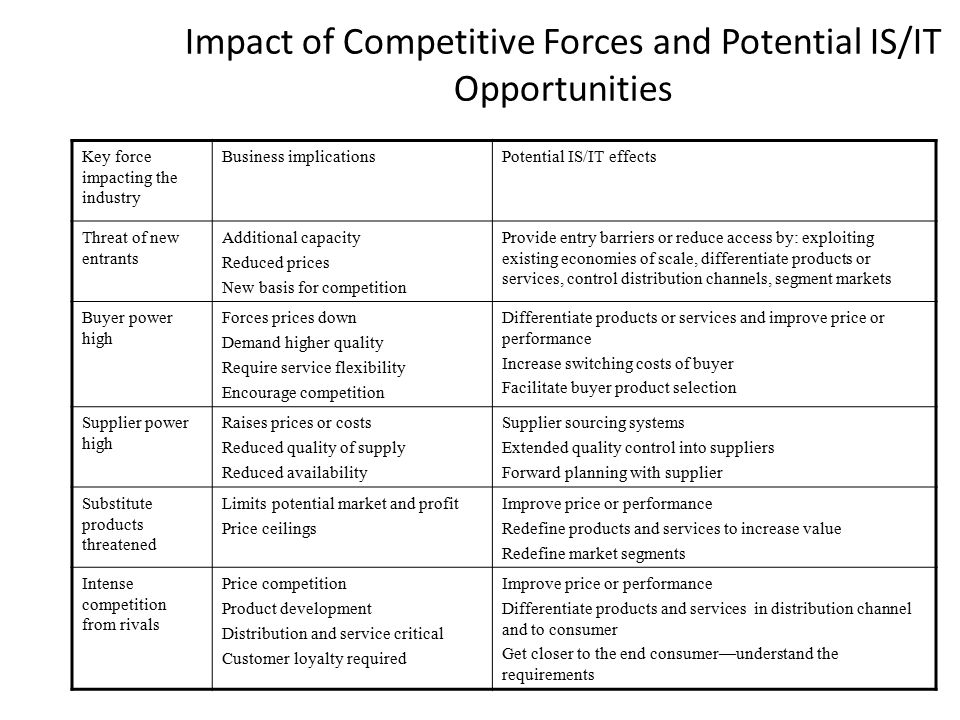 Impact of Competitive Forces and Potential IS/IT Opportunities