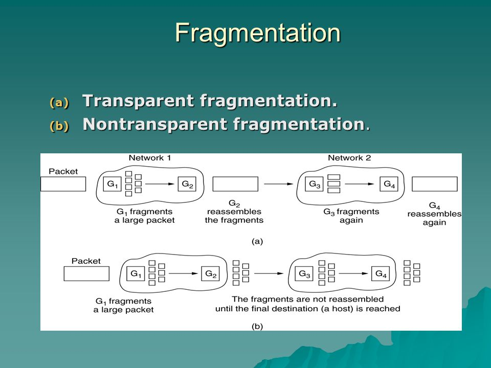 Fragmentation Transparent fragmentation. Nontransparent fragmentation.