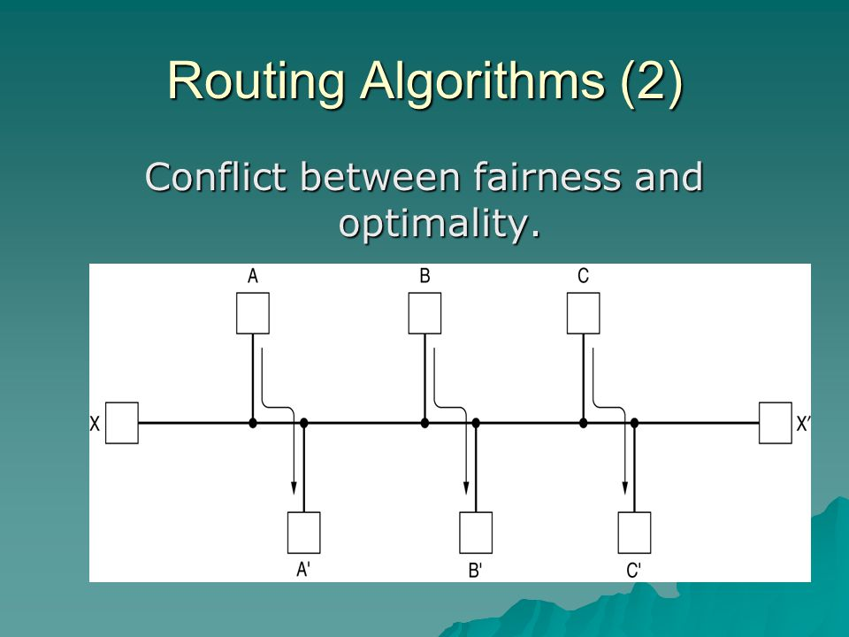 Conflict between fairness and optimality.