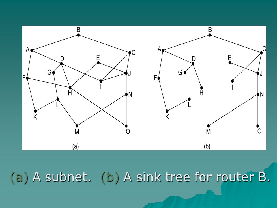 (a) A subnet. (b) A sink tree for router B.