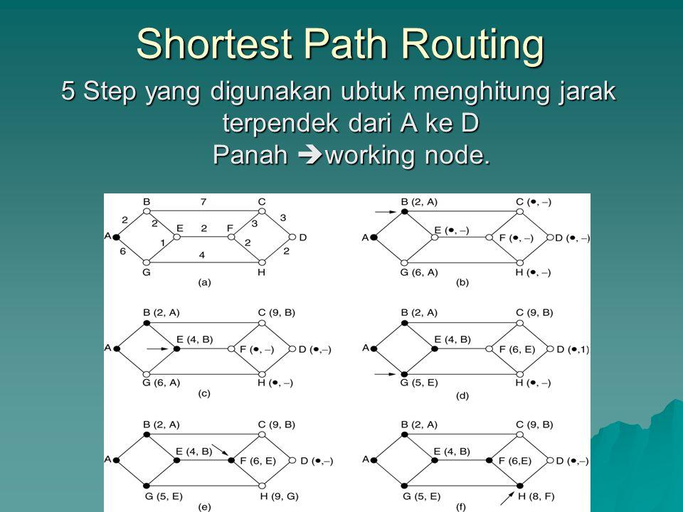 Shortest Path Routing 5 Step yang digunakan ubtuk menghitung jarak terpendek dari A ke D Panah working node.