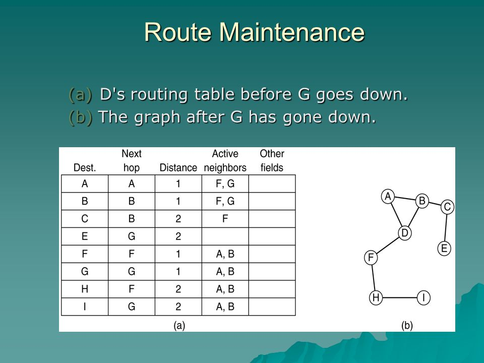 Route Maintenance (a) D s routing table before G goes down. (b) The graph after G has gone down.