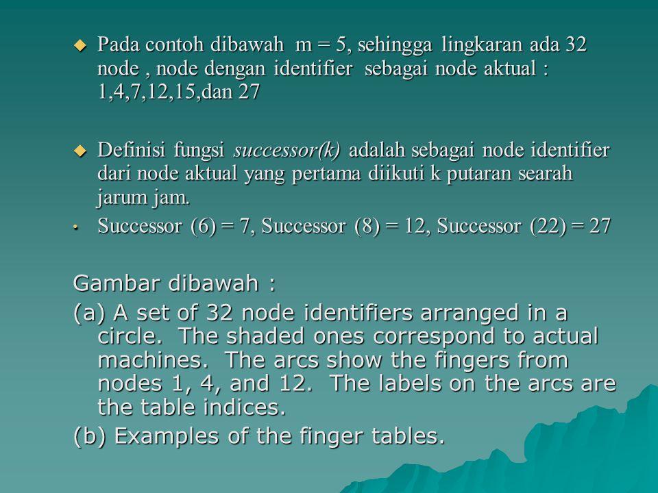 Pada contoh dibawah m = 5, sehingga lingkaran ada 32 node , node dengan identifier sebagai node aktual : 1,4,7,12,15,dan 27