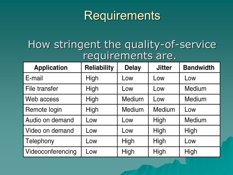 How stringent the quality-of-service requirements are.