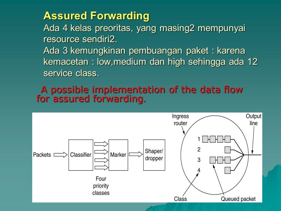 Assured Forwarding Ada 4 kelas preoritas, yang masing2 mempunyai resource sendiri2. Ada 3 kemungkinan pembuangan paket : karena kemacetan : low,medium dan high sehingga ada 12 service class.
