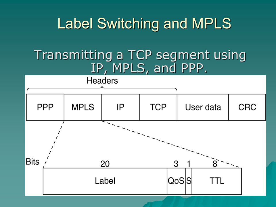 Label Switching and MPLS