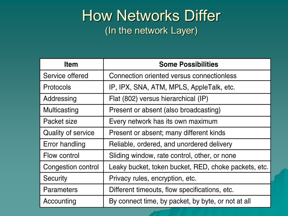 How Networks Differ (In the network Layer)