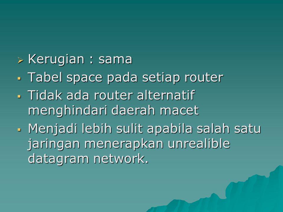 Kerugian : sama Tabel space pada setiap router. Tidak ada router alternatif menghindari daerah macet.