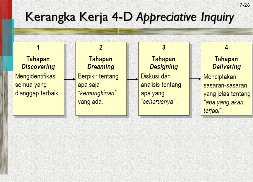 Kerangka Kerja 4-D Appreciative Inquiry
