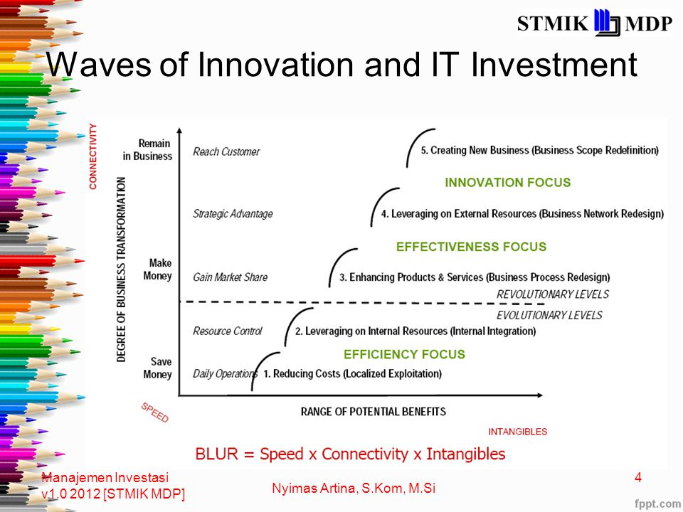 Waves of Innovation and IT Investment