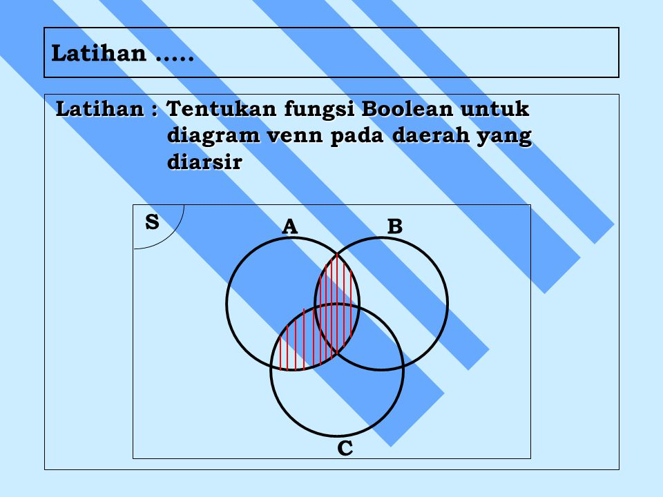 Latihan ….. Latihan : Tentukan fungsi Boolean untuk diagram venn pada daerah yang diarsir.