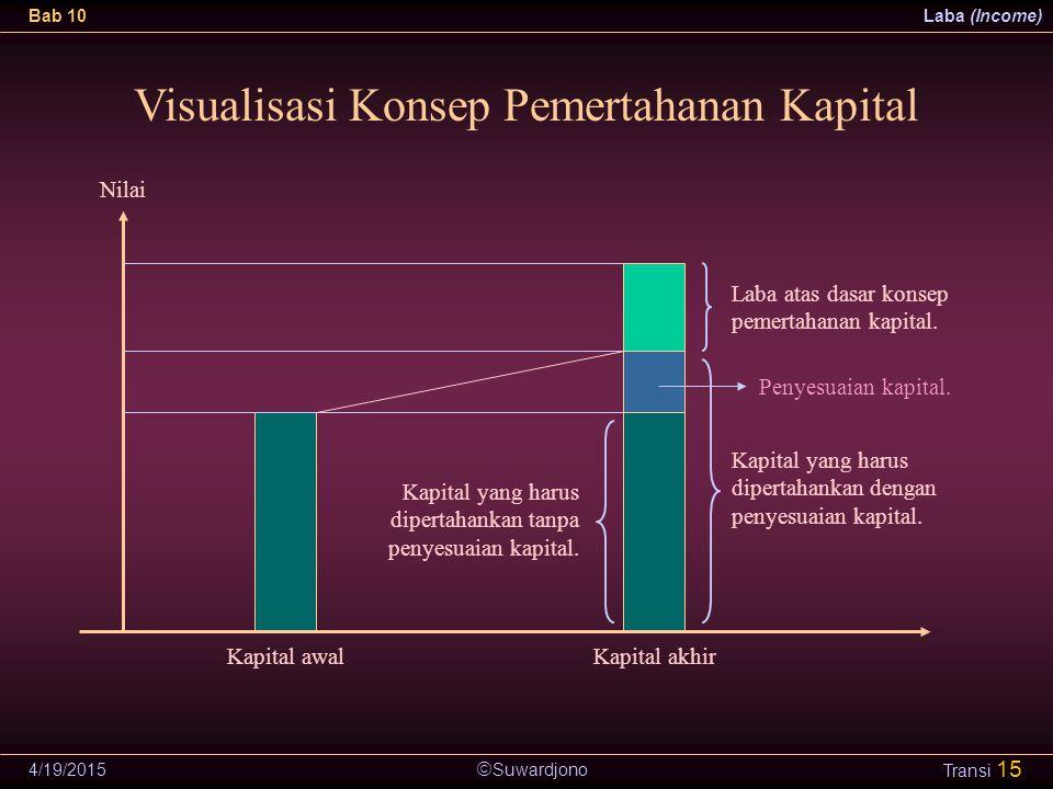 Visualisasi Konsep Pemertahanan Kapital