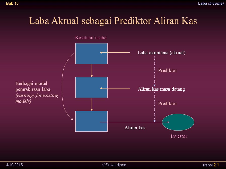 Laba Akrual sebagai Prediktor Aliran Kas
