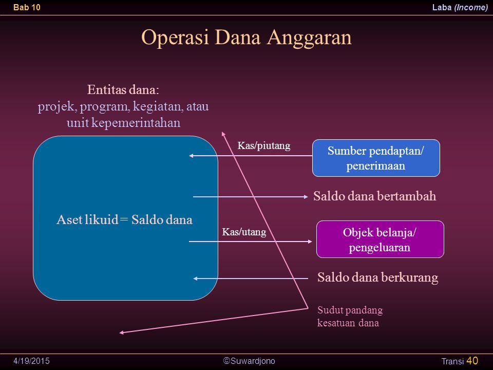 Operasi Dana Anggaran Entitas dana: