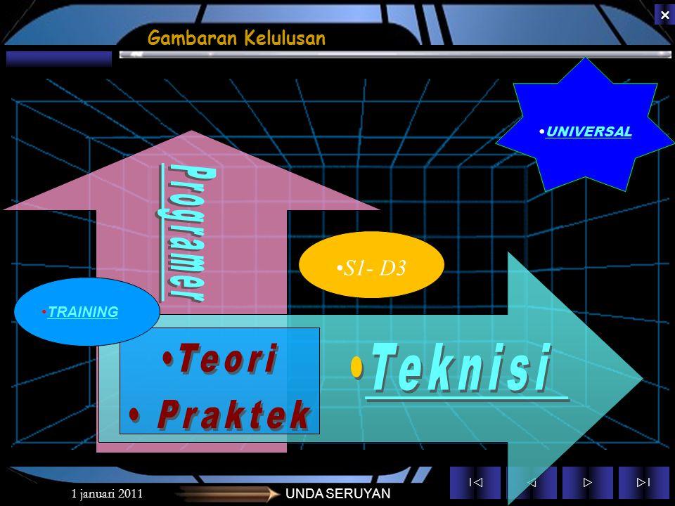 Programer Teori Praktek Teknisi S1- D3 Gambaran Kelulusan TRAINING