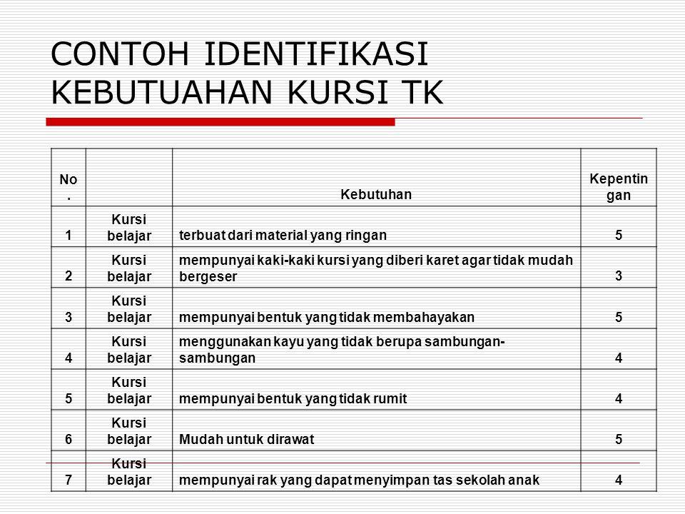 CONTOH IDENTIFIKASI KEBUTUAHAN KURSI TK