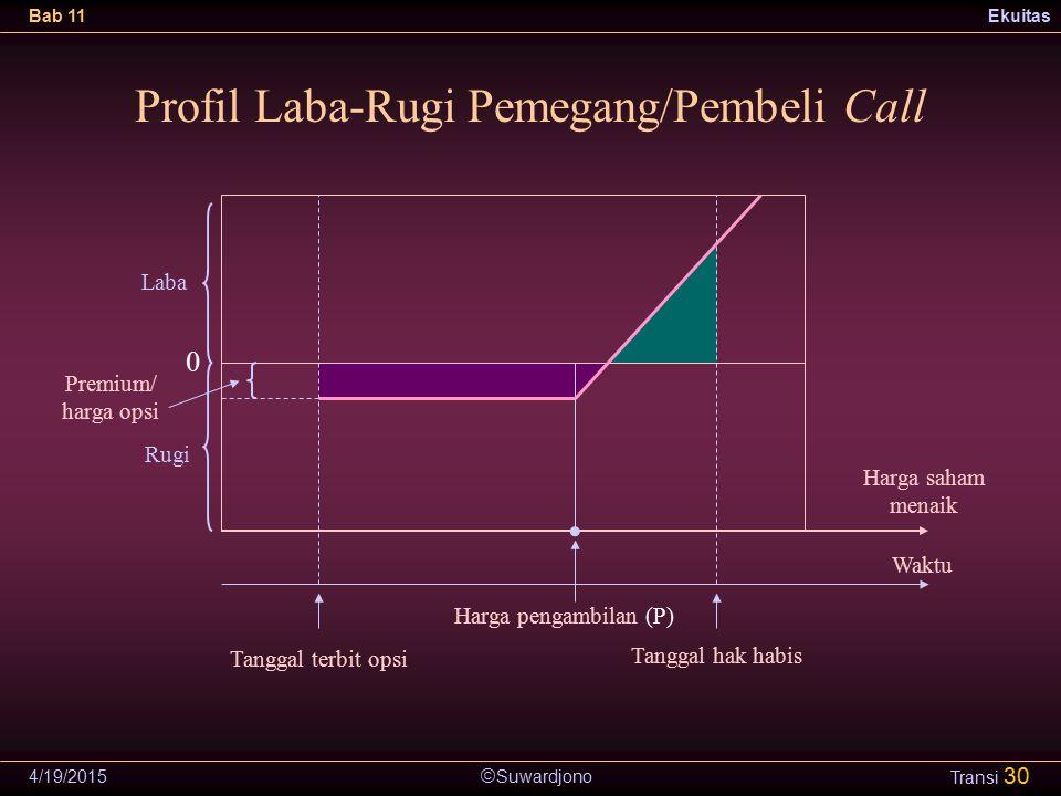 Profil Laba-Rugi Pemegang/Pembeli Call