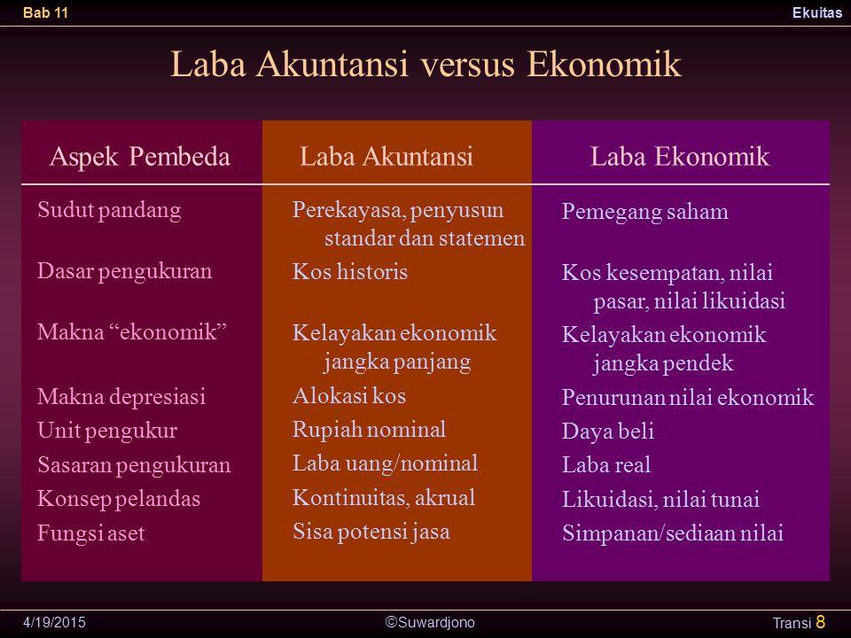 Laba Akuntansi versus Ekonomik
