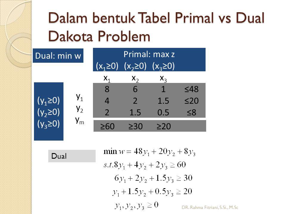 Dalam bentuk Tabel Primal vs Dual Dakota Problem