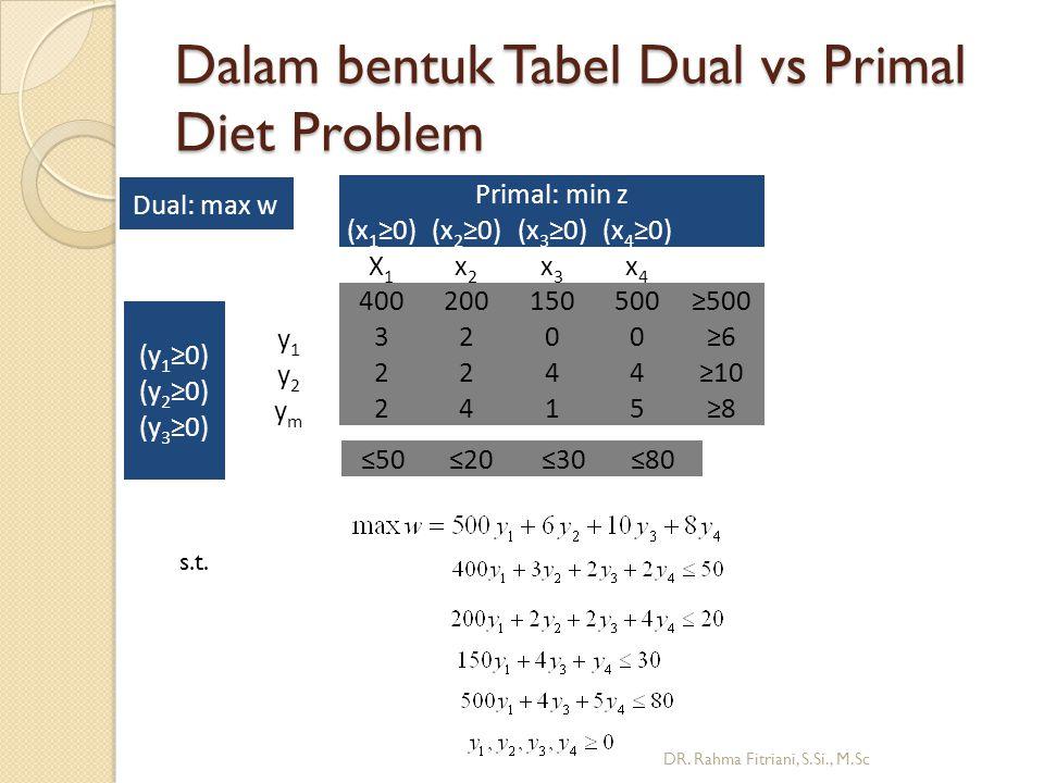 Dalam bentuk Tabel Dual vs Primal Diet Problem