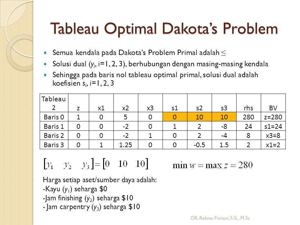 Tableau Optimal Dakota's Problem