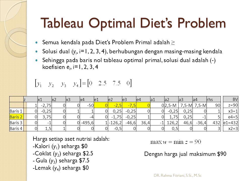 Tableau Optimal Diet's Problem