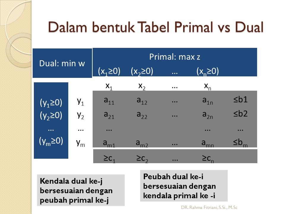 Dalam bentuk Tabel Primal vs Dual