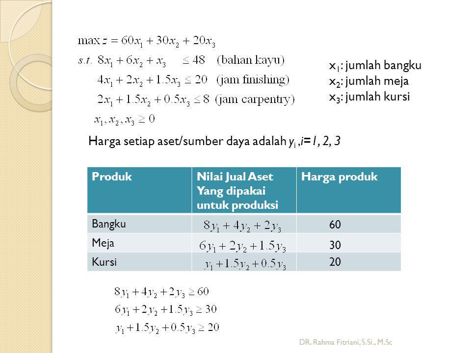Harga setiap aset/sumber daya adalah yi ,i=1, 2, 3
