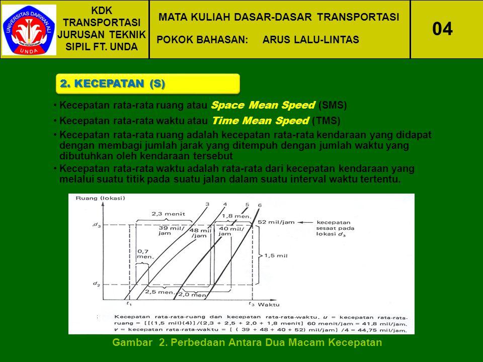 04 MATA KULIAH DASAR-DASAR TRANSPORTASI 2. KECEPATAN (S)
