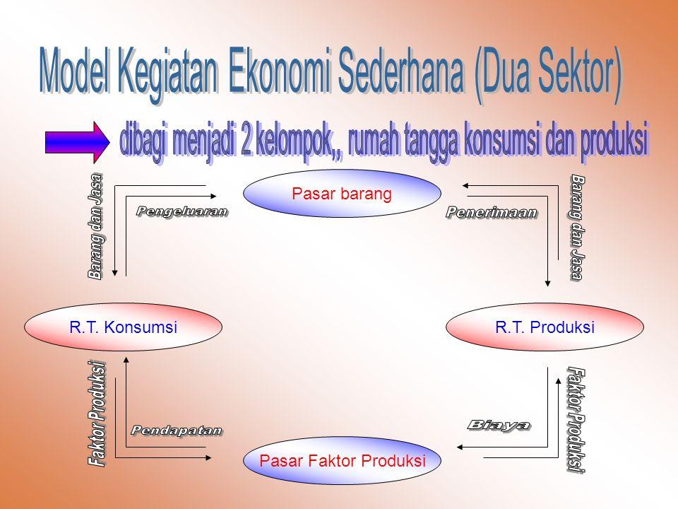 Model Kegiatan Ekonomi Sederhana (Dua Sektor)