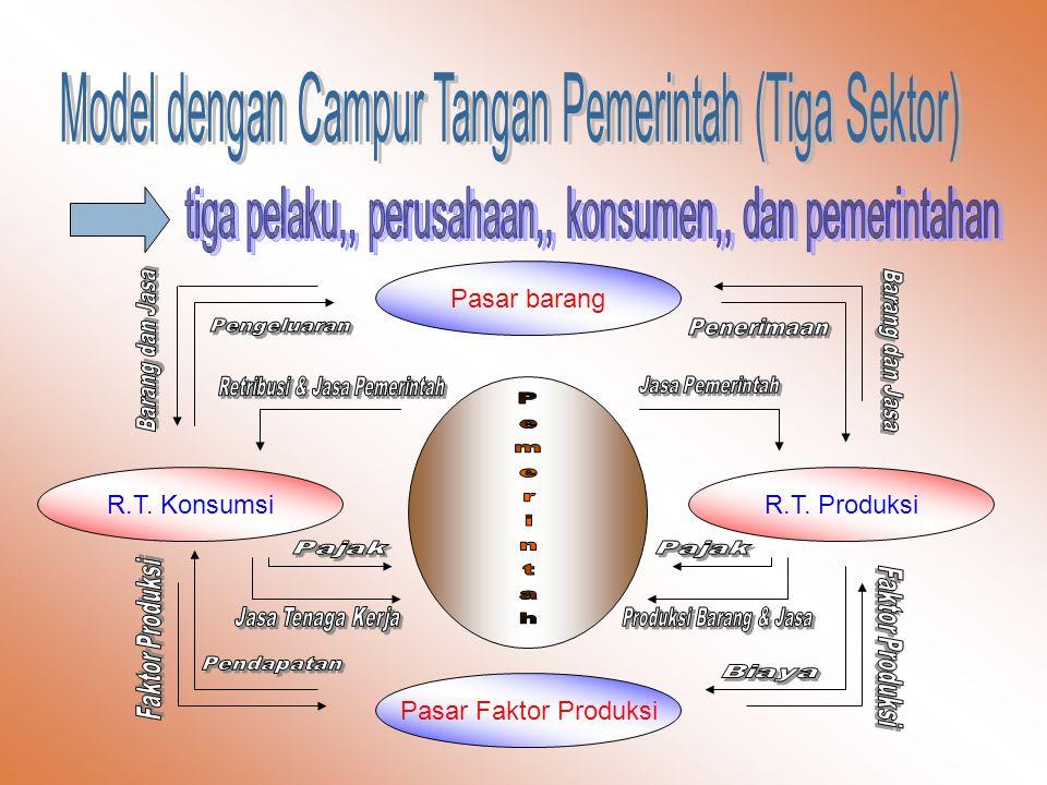 Model dengan Campur Tangan Pemerintah (Tiga Sektor)