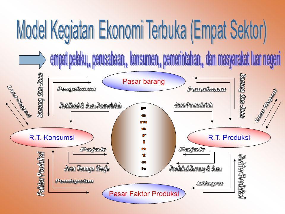 Model Kegiatan Ekonomi Terbuka (Empat Sektor)