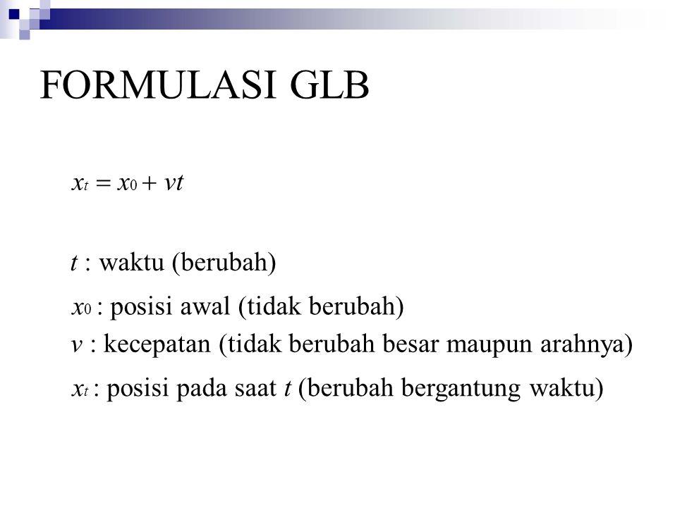 FORMULASI GLB xt = x0 + vt t : waktu (berubah)