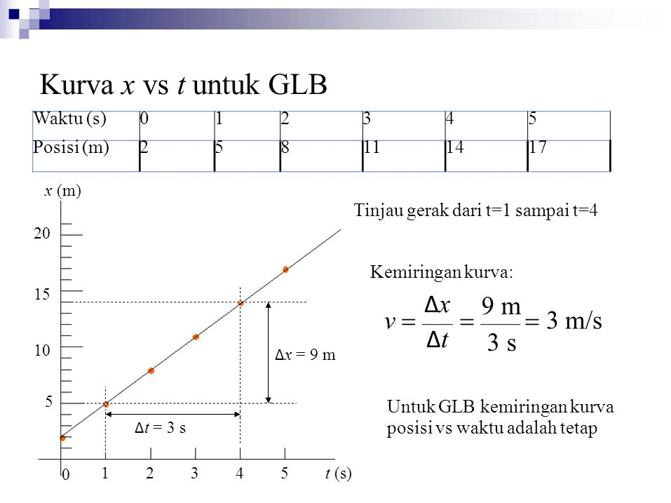 Kurva x vs t untuk GLB x (m) Δx Δt 9 m 3 s v = = = 3 m/s Waktu (s) 1 2