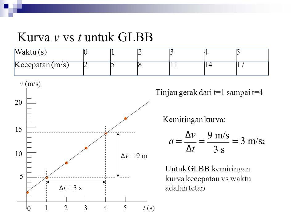 Kurva v vs t untuk GLBB v (m/s) Δv Δt 9 m/s 3 s a = = = 3 m/s2