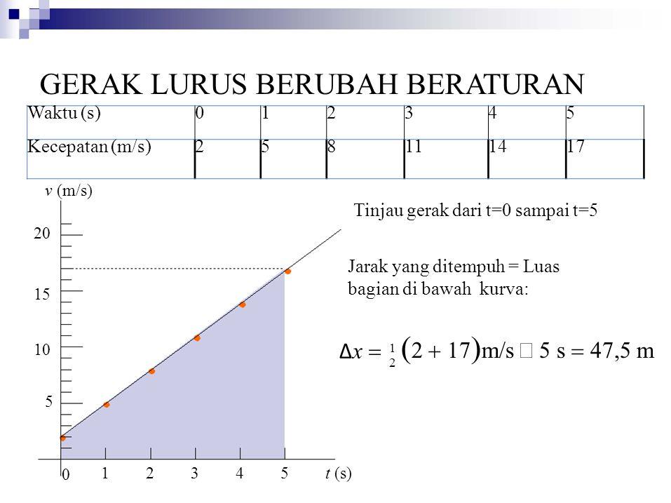 (2 + 17)m/s × 5 s = 47,5 m GERAK LURUS BERUBAH BERATURAN v (m/s) Δx =