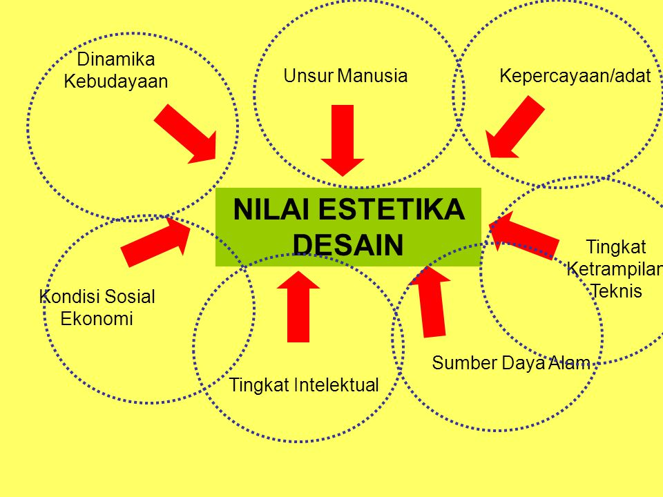 NILAI ESTETIKA DESAIN Dinamika Kebudayaan Unsur Manusia