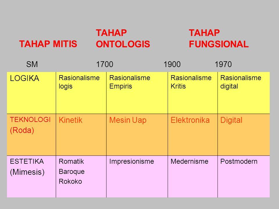 TAHAP ONTOLOGIS TAHAP FUNGSIONAL TAHAP MITIS SM 1700 1900 1970 LOGIKA