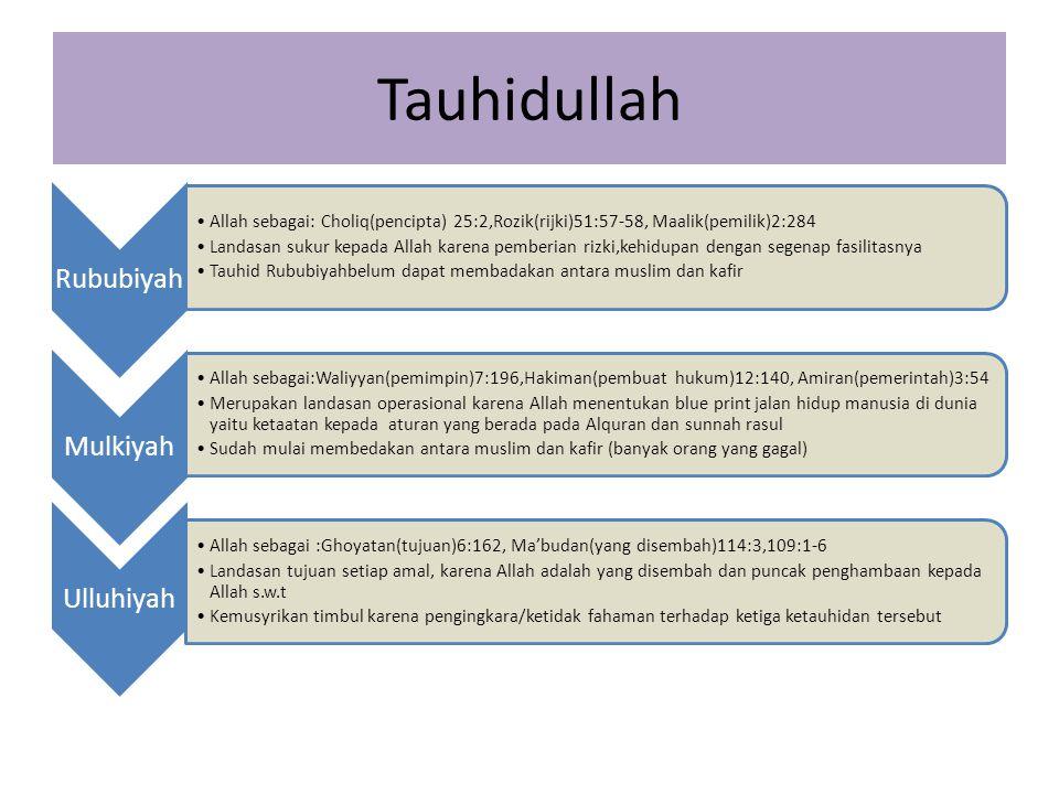 Tauhidullah Rububiyah