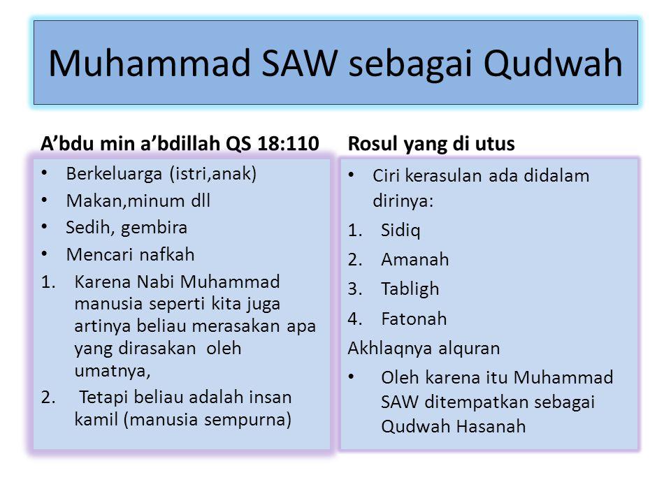 Muhammad SAW sebagai Qudwah