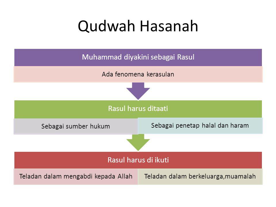 Qudwah Hasanah Muhammad diyakini sebagai Rasul Ada fenomena kerasulan