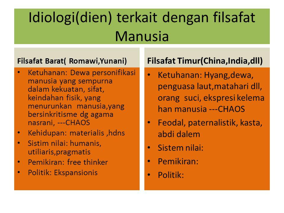 Idiologi(dien) terkait dengan filsafat Manusia