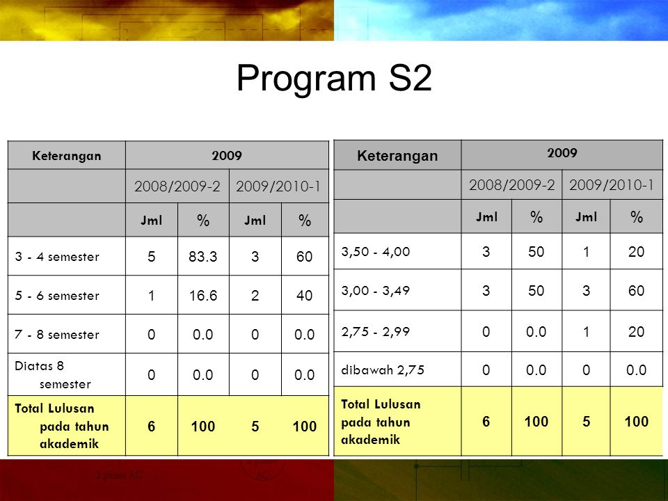Program S2 Keterangan 2009 2008/2009-2 2009/2010-1 Jml %