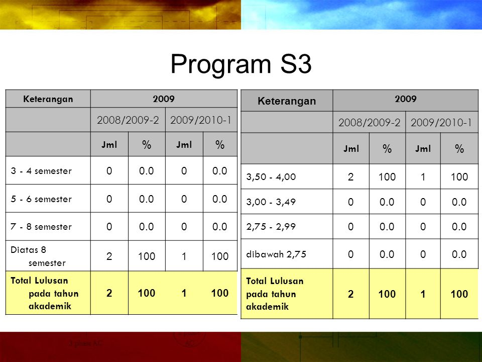 Program S3 Keterangan 2009 2008/2009-2 2009/2010-1 Jml %