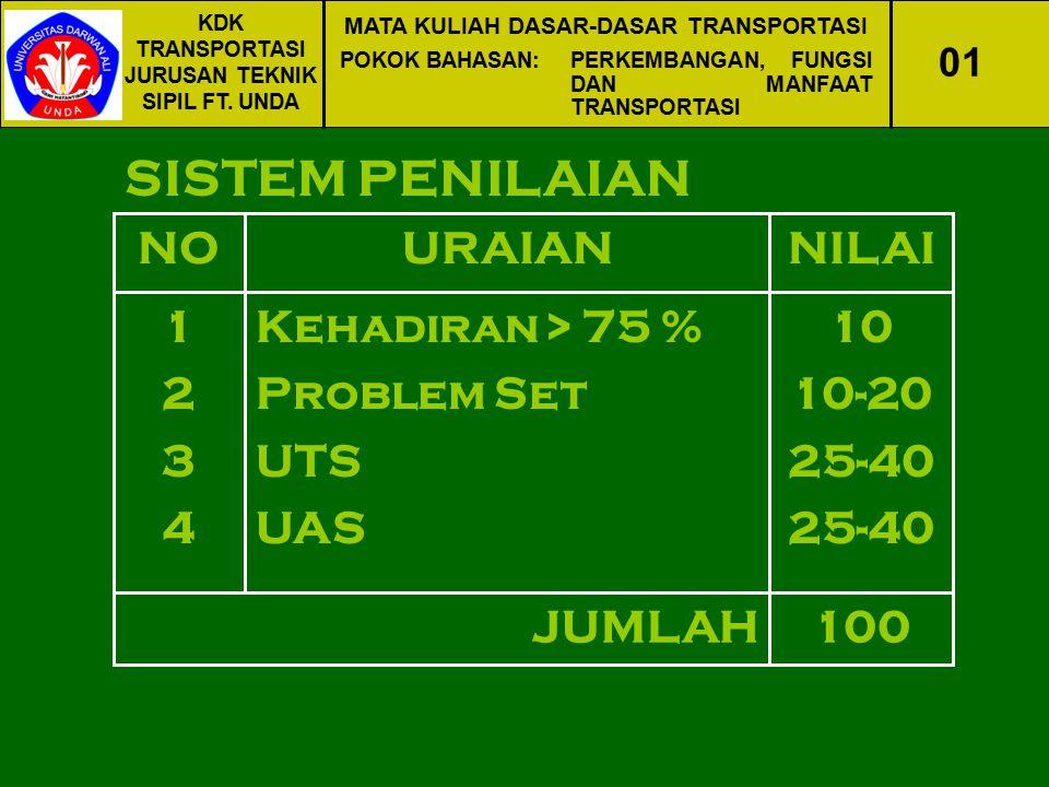 SISTEM PENILAIAN NO URAIAN NILAI 1 2 3 4 Kehadiran > 75 %