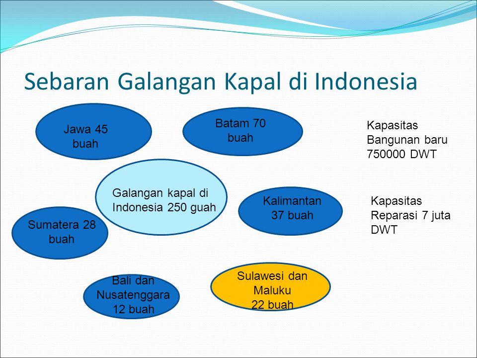 Sebaran Galangan Kapal di Indonesia